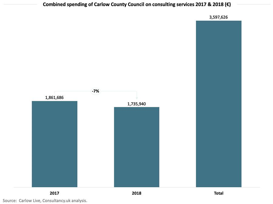 Combined spending of Carlow County Council on consulting services 2017 & 2018 (€)