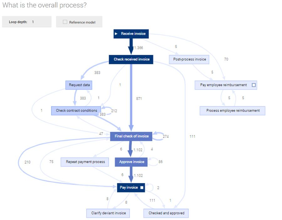 Process Model, produced in ProcessGold
