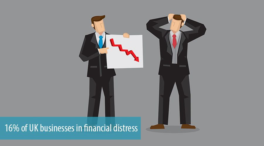 16% of UK businesses in financial distress