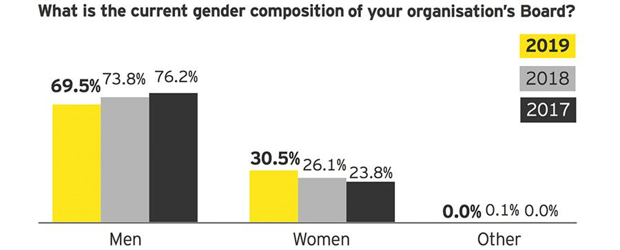 What is the current gender composition of your organisation's Board?