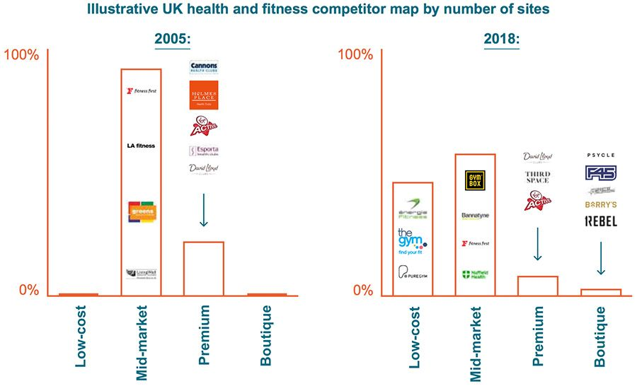 Illustrative UK health and fitness competitor map by number of sites