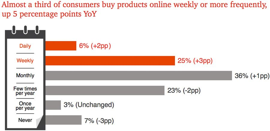 Almost a third of consumers buy products online weekly or more frequently, up 5 percentage points YoY