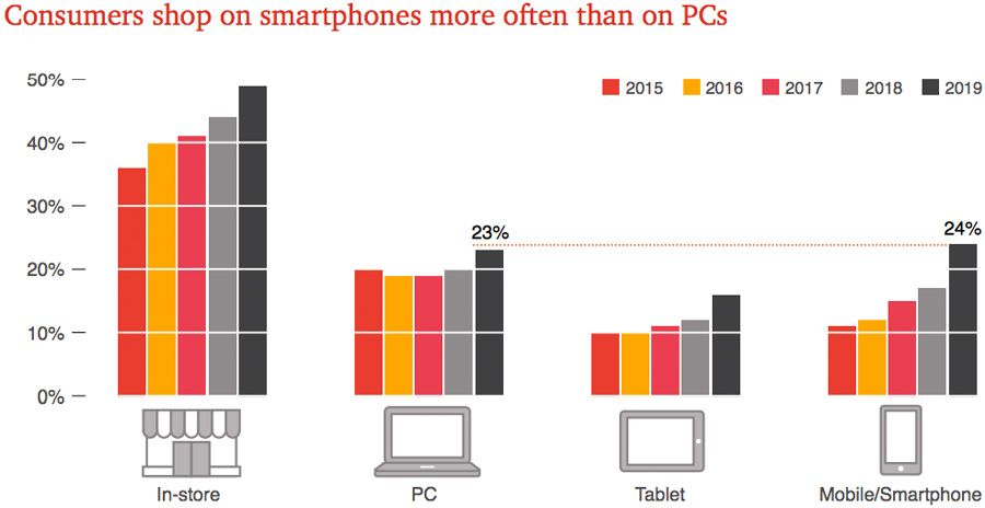 Consumers shop on smartphones more often than on PCs