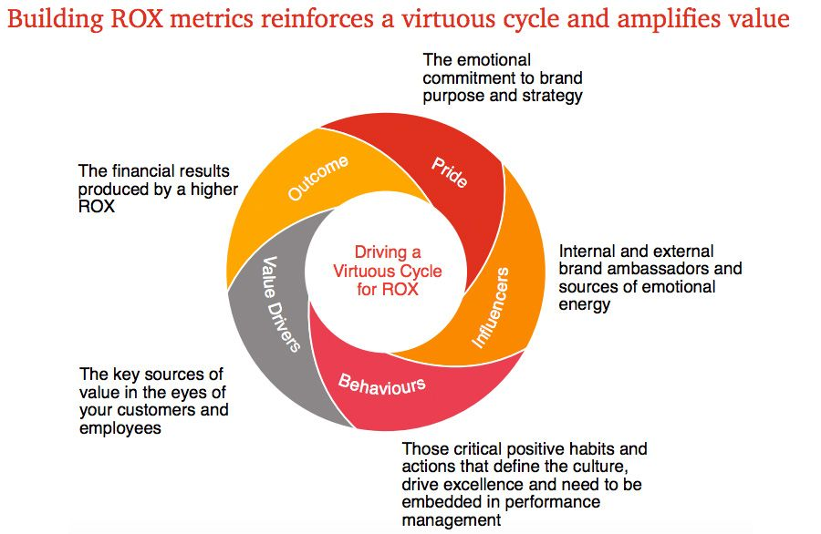 Building ROX metrics reinforces a virtuous cycle and amplifies value