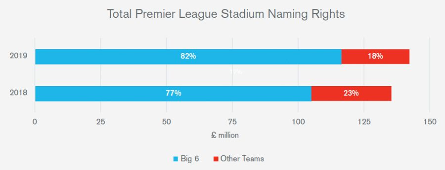 Total Premier League Stadium Naming Rights