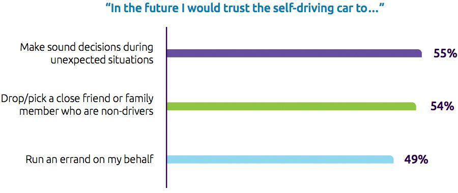 In the future I would trust the self-driving car to