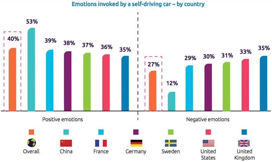 Emotions invoked by a self-driving car - by country