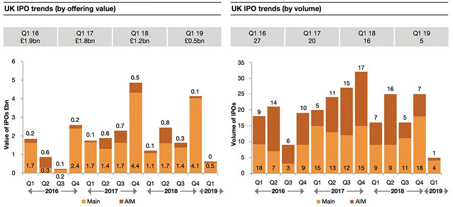Ipo trend companies go public later