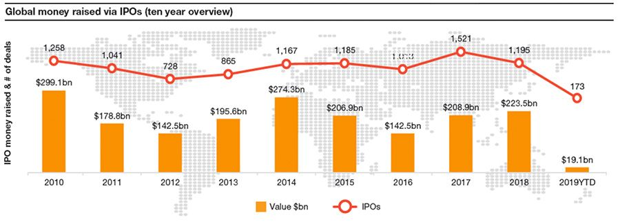 Global money raised by IPO