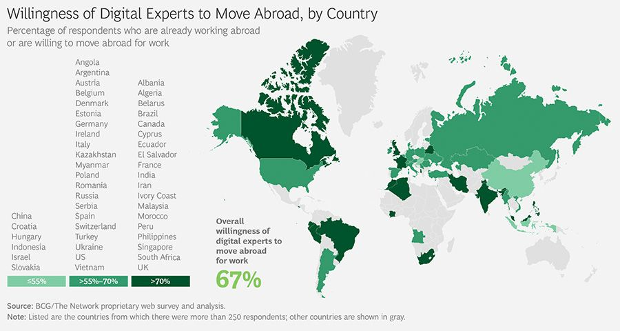 Willingness of Digital Experts to Move Abroad, by Country
