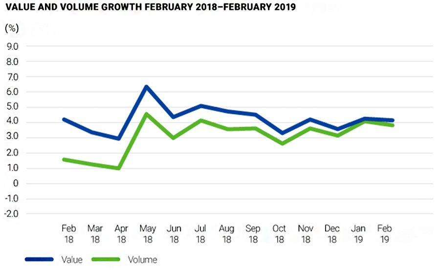 Value and Volume Growth February 2018 - February 2019