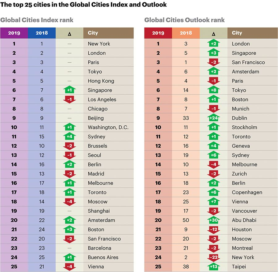 The top 25 cities in the Global Cities Index and Outlook