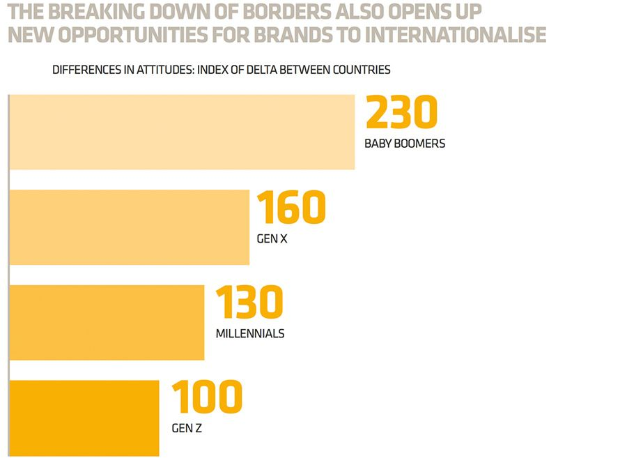 THE BREAKING DOWN OF BORDERS ALSO OPENS UP NEW OPPORTUNITIES FOR BRANDS TO INTERNATIONALISE