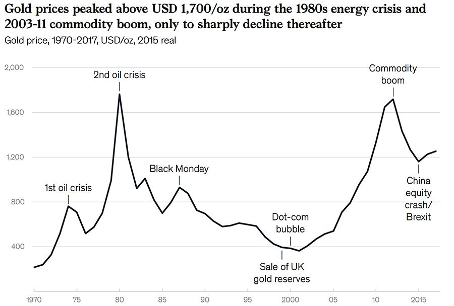 Gold prices peaks in recent decades
