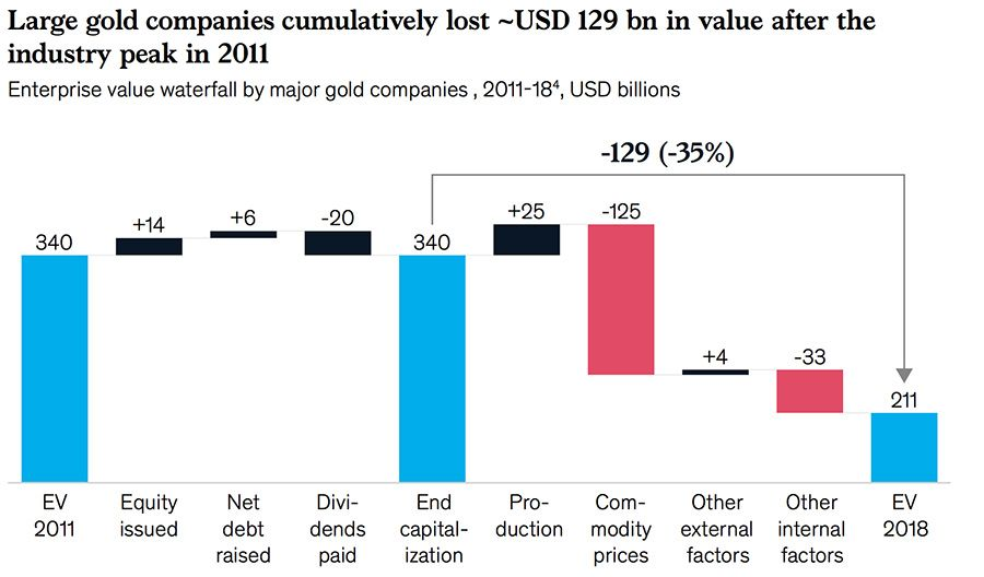Large gold company accumulative losses