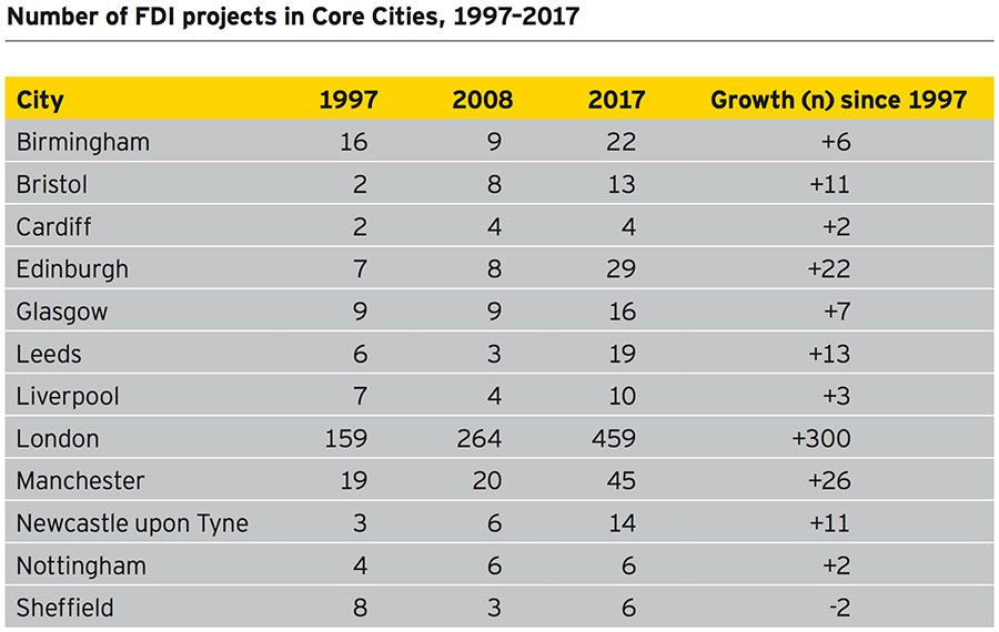 Number of FDI projects in Core Cities, 1997 - 2017