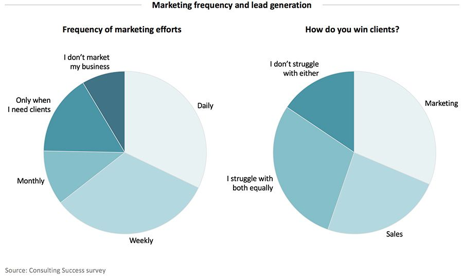 Marketing frequency and lead generation