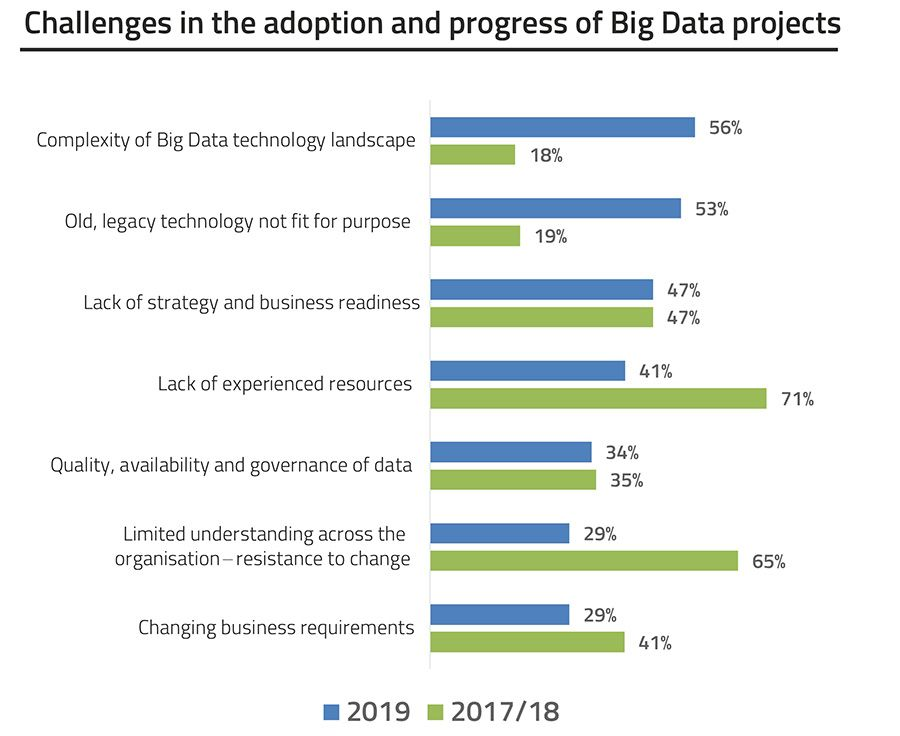 Challenges in the adoption and progress of Big Data projects