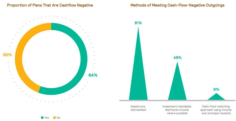 Proportion of Plans that are Cashflow Negative