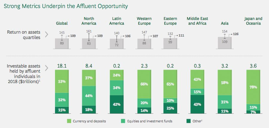 Strong metrics underpin the affluent opportunity