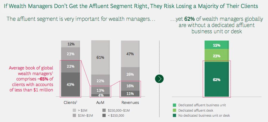 Wealth mangers missing out on affluent segment support