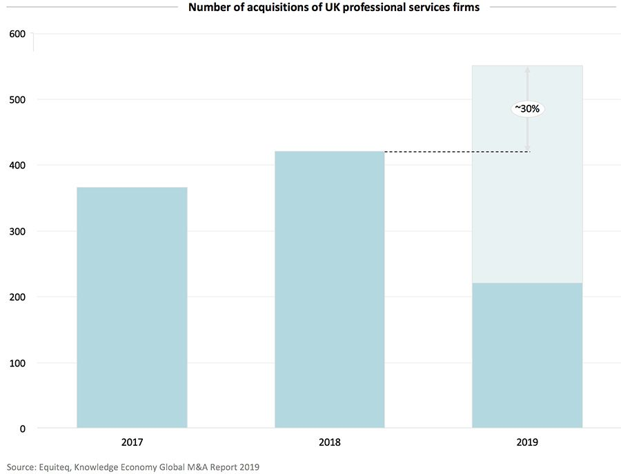 Number of acquisitions of UK professional services firms