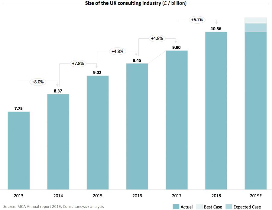 Size of the UK consulting industry 2019