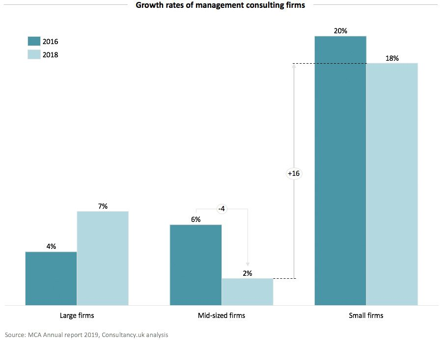 Growth rates of management consulting firms