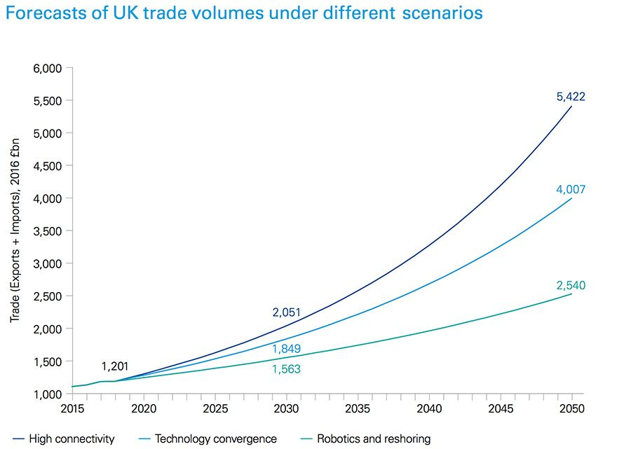 Forecasts of UK trade volumes under different scenarios