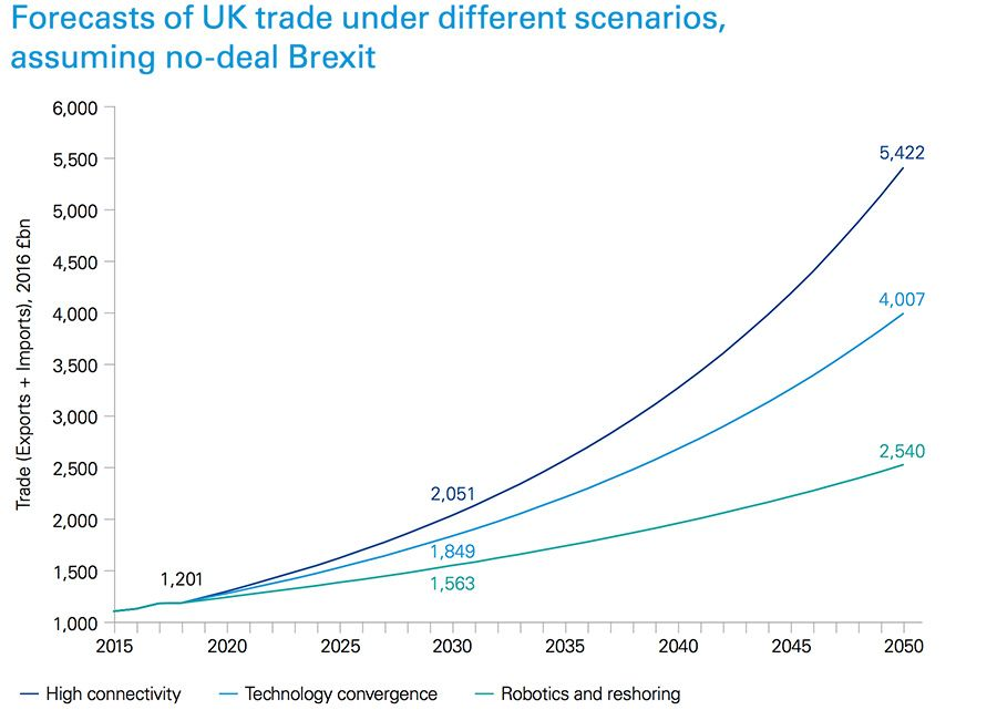 Forecasts of UK trade under different scenarios, assuming no-deal Brexit