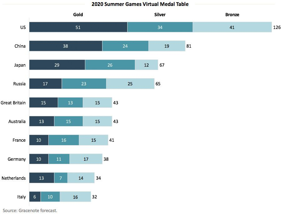 2020 Summer Games Virtual Medal Table
