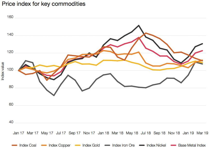Price index for key commodities