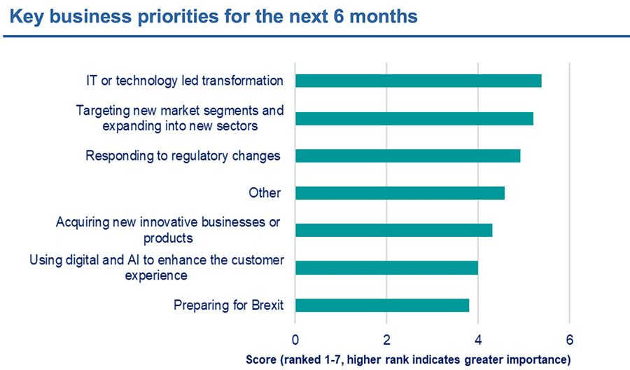 Key business priorities for the next 6 months