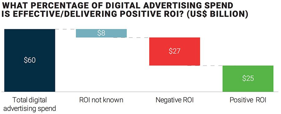 WHAT PERCENTAGE OF DIGITAL ADVERTISING SPEND IS EFFECTIVE/DELIVERING POSITIVE ROI