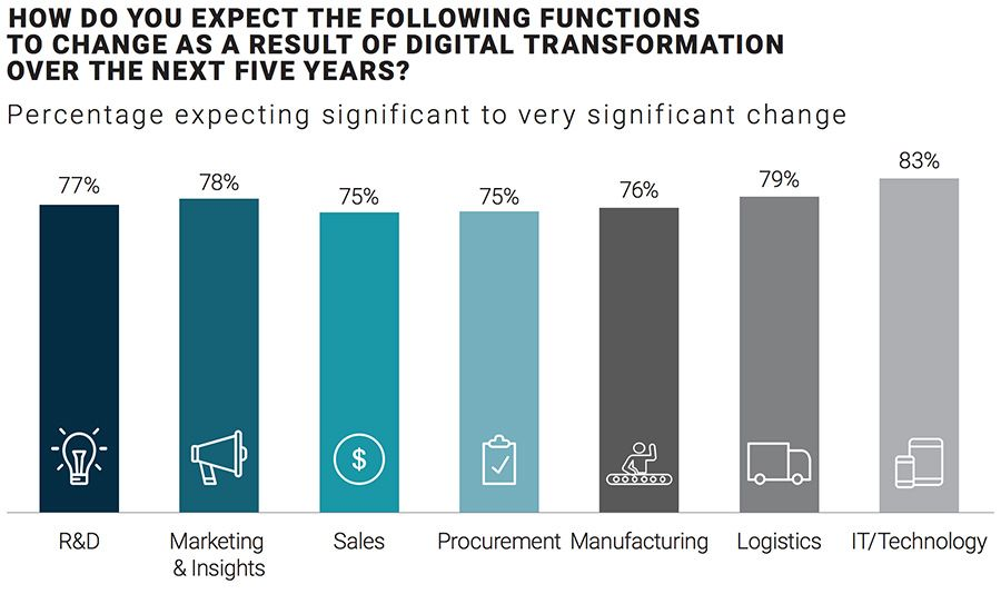 HOW DO YOU EXPECT THE FOLLOWING FUNCTIONS TO CHANGE AS A RESULT OF DIGITAL TRANSFORMATION OVER THE NEXT FIVE YEARS