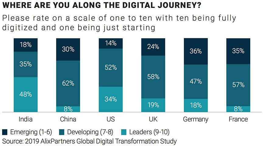 WHERE ARE YOU ALONG THE DIGITAL JOURNEY