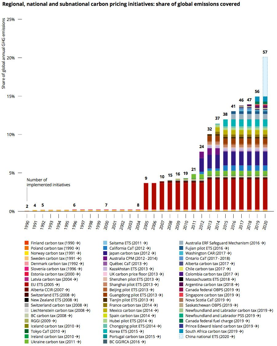 Carbon emissions covered by current schemes