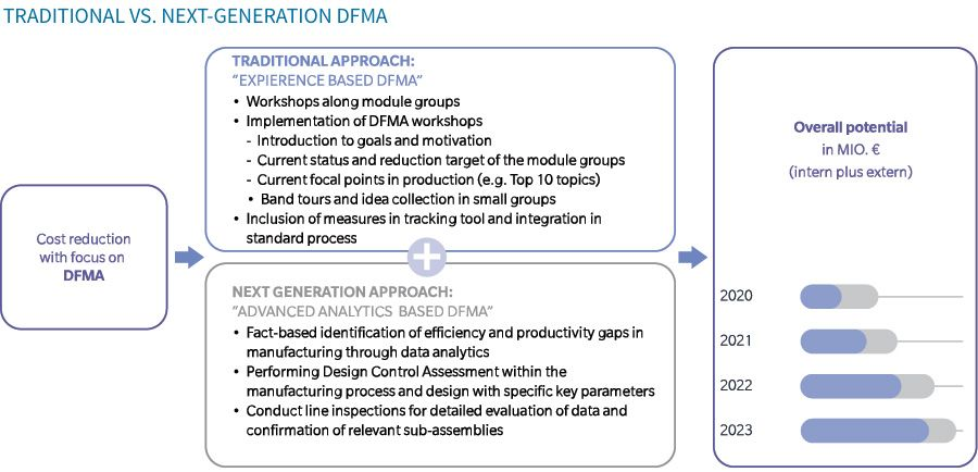 Traditional vs. next generation DFMA