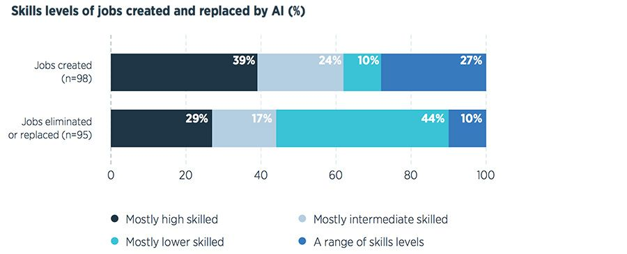 Skills levels of jobs created and replaced by AI