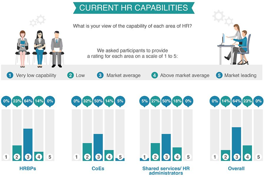 Current HR Capabilities