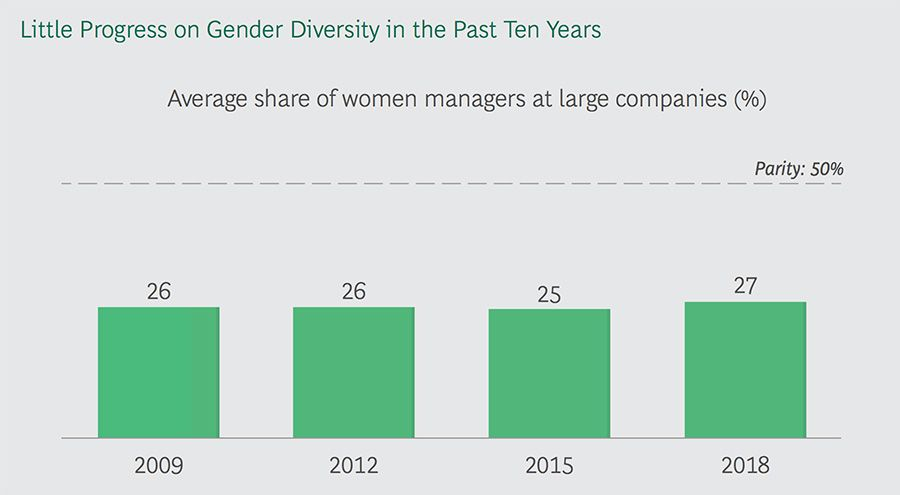 Little change in gender diversity over the past ten years