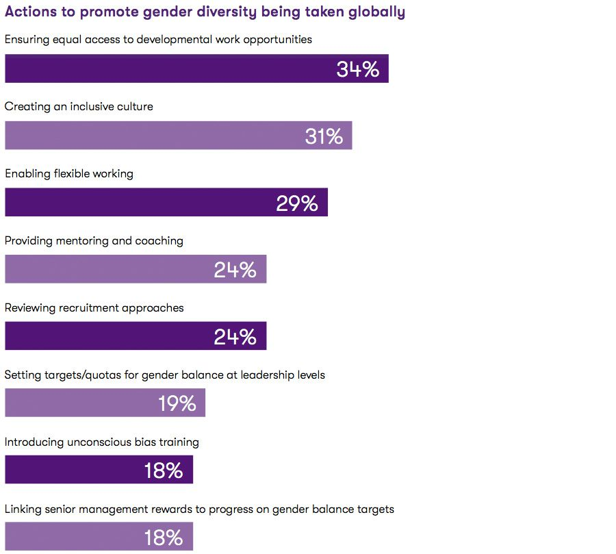Actions to promote gender diversity being taken globally