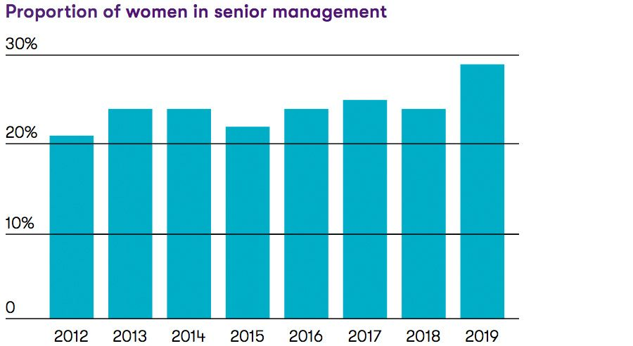 Proportion of women in senior management