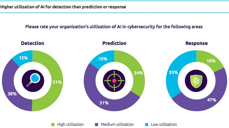 Businesses increasingly bolster cyber-security with AI