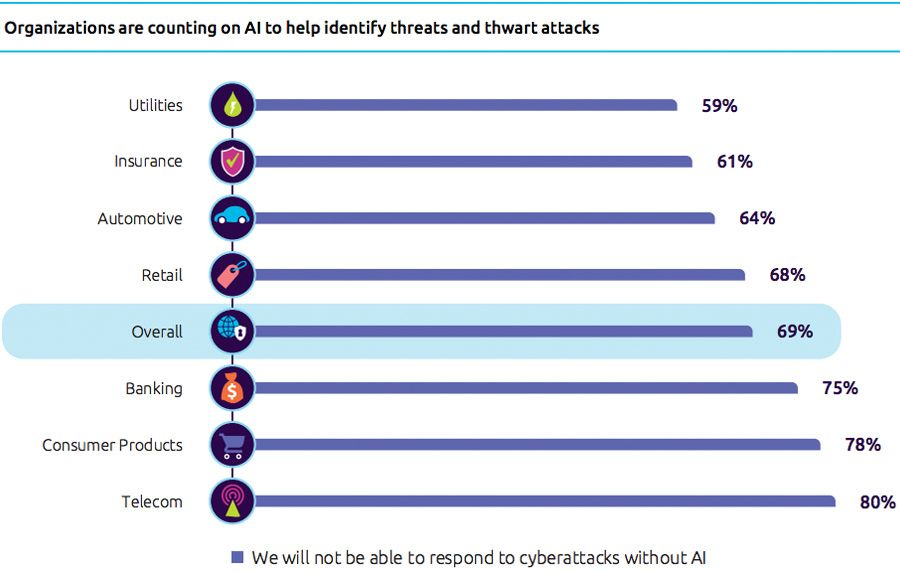 Organizations are counting on AI to help identify threats and thwart attacks