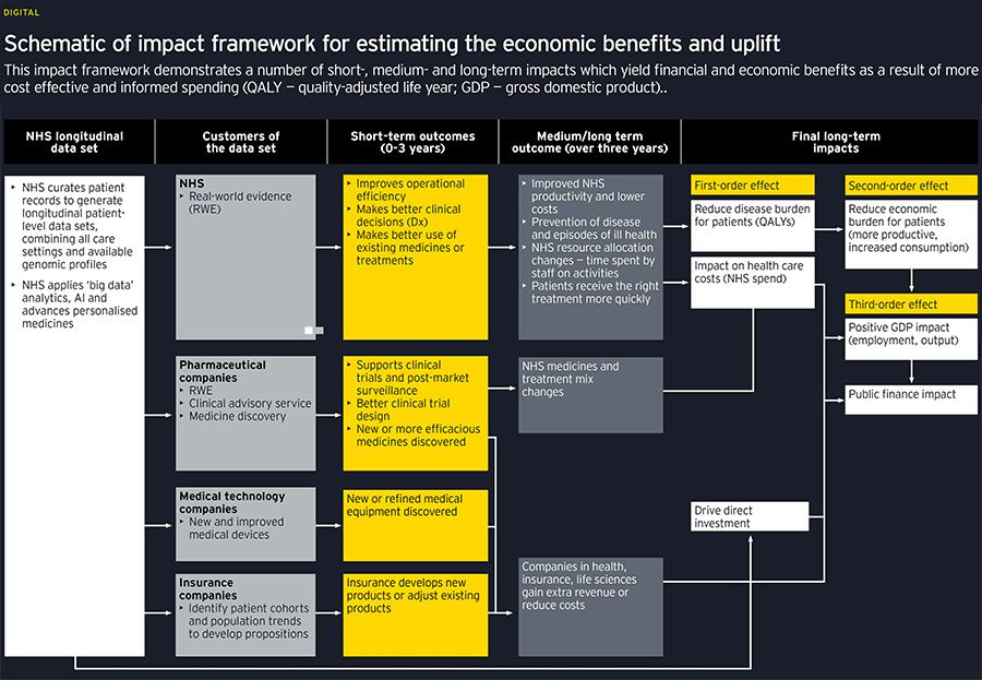 Schematic of impact framework for estimating the economic benefits and uplift