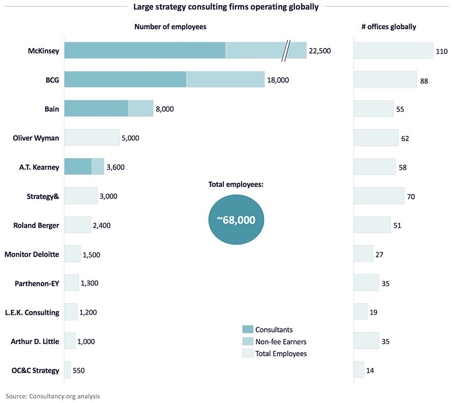 Large strategy consulting firms operating globally