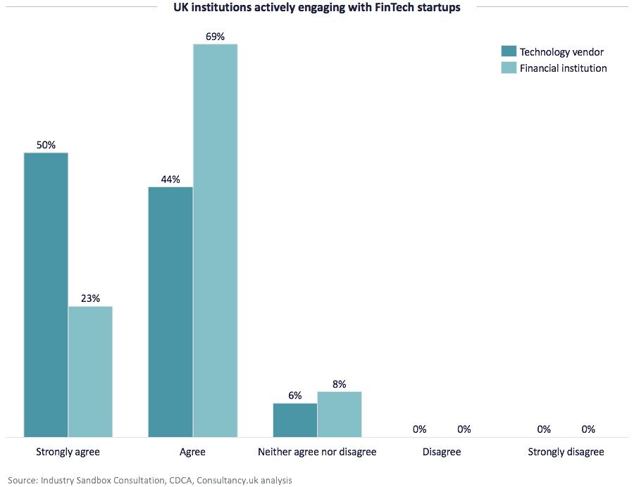 UK institutions actively engaging with FinTech startups