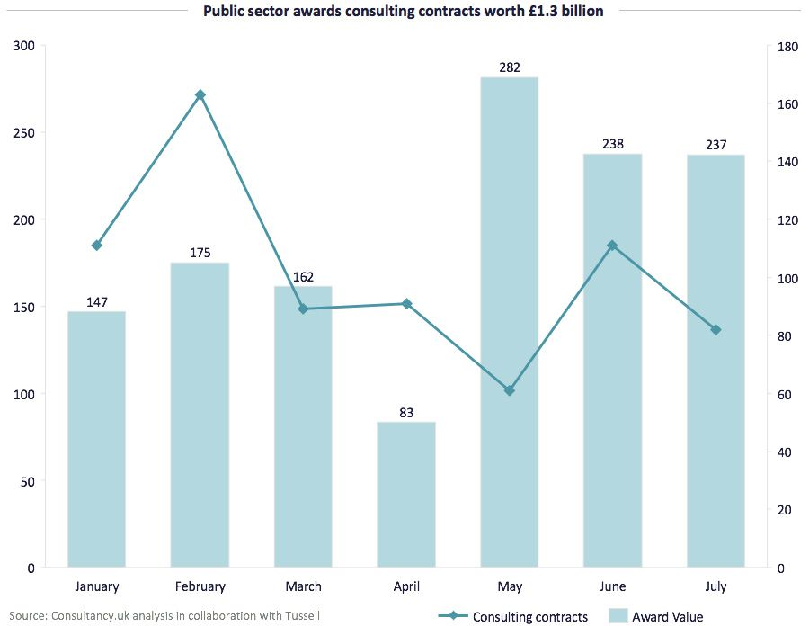Public sector awards consulting contracts worth 1.3 billion
