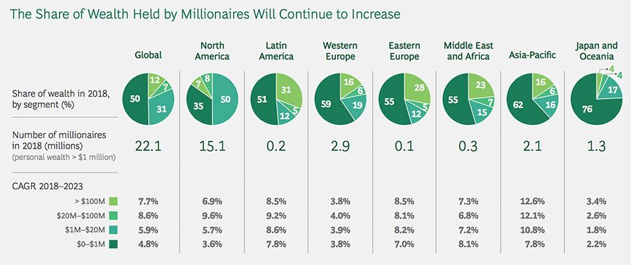 The Share of Wealth Held by Millionaires Will Continue to Increase